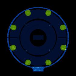 MDM Prozess