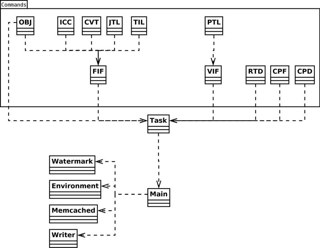Bachelorarbeit Erweiterung einer Imageservertechnologie am Beispiel des dotSource Produktgestalters auf Basis einer Open-Source-Software