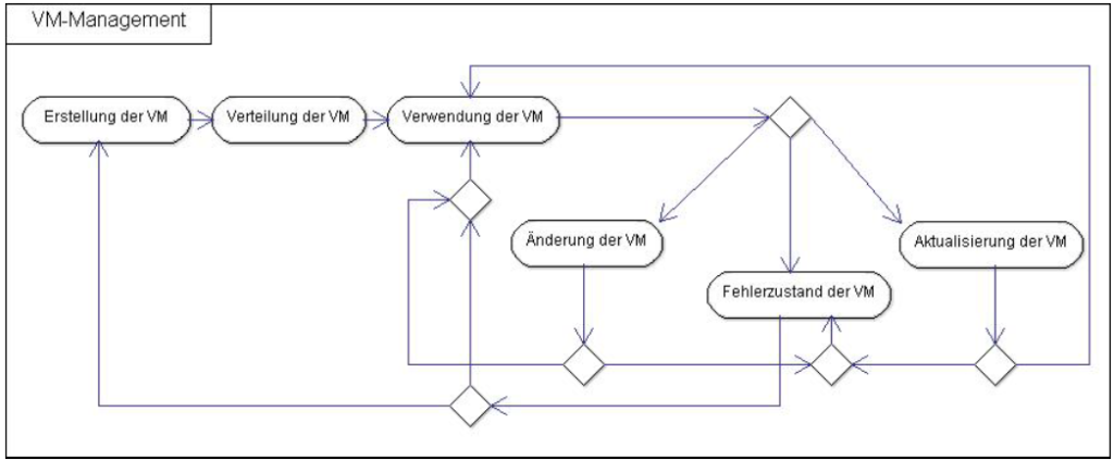 Abbildung virtuelle Maschine