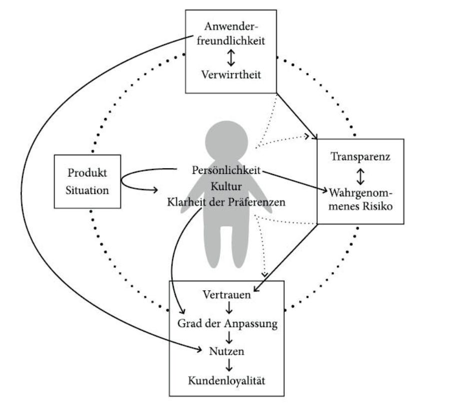 Verhältnis der beeinflussenden Determinanten zueinander im Kontext der individuellen Persönlichkeit