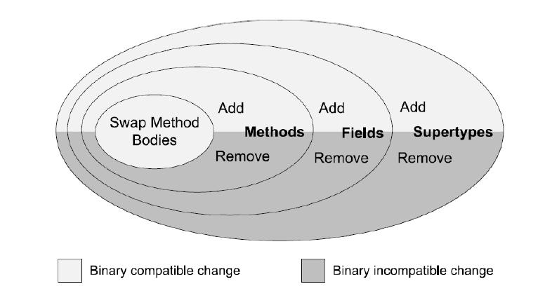 Ebenen der Code-Evolution