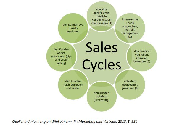 Grundmodell des Sales Cycles