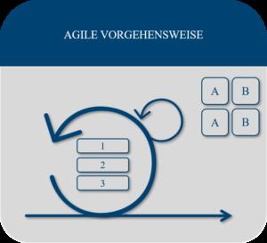 Agile Vorgehensweise