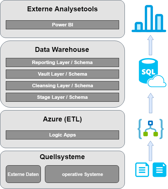 Aufbau dotSource Data Warehouse