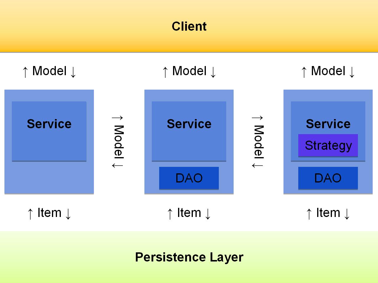 Schichtenarchitektur von SAP Commerce