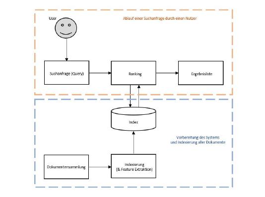 Aufbau eines IR Systems