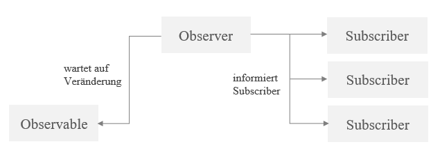 Schema des Observer Patterns