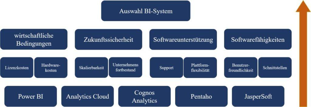 AHP Hierarchie