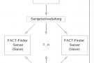 architektur_factf_cluster